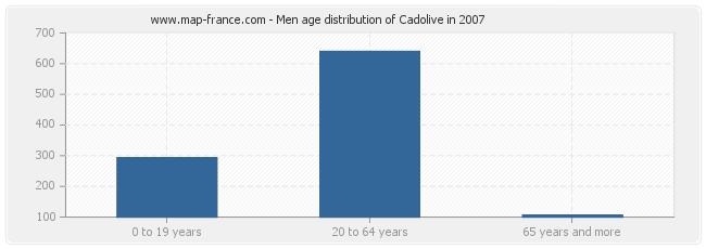 Men age distribution of Cadolive in 2007