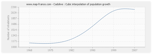 Cadolive : Cubic interpolation of population growth