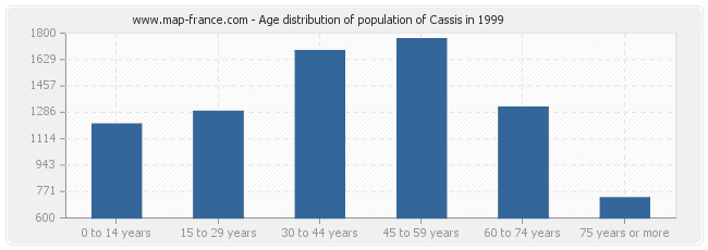 Age distribution of population of Cassis in 1999