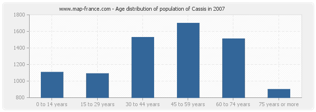 Age distribution of population of Cassis in 2007