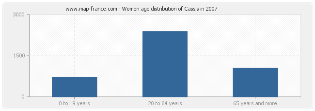 Women age distribution of Cassis in 2007