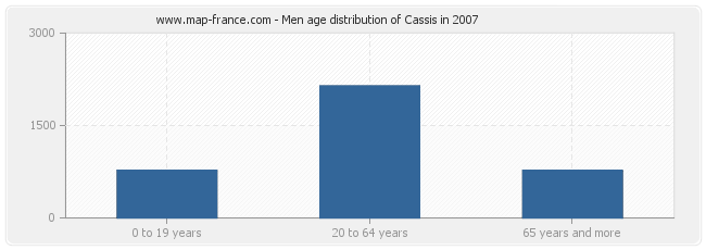 Men age distribution of Cassis in 2007