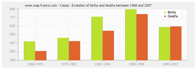 Cassis : Evolution of births and deaths between 1968 and 2007