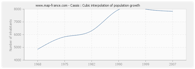 Cassis : Cubic interpolation of population growth