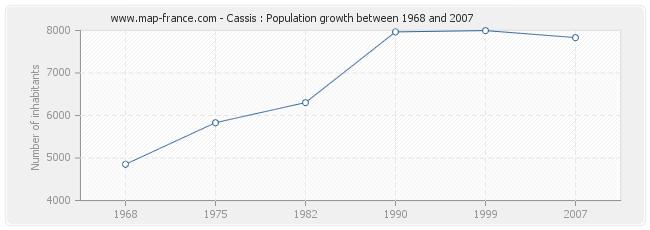 Population Cassis