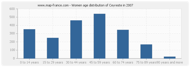 Women age distribution of Ceyreste in 2007