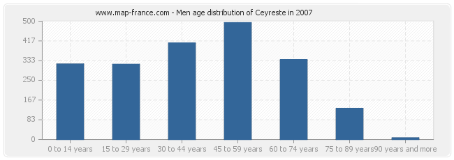 Men age distribution of Ceyreste in 2007