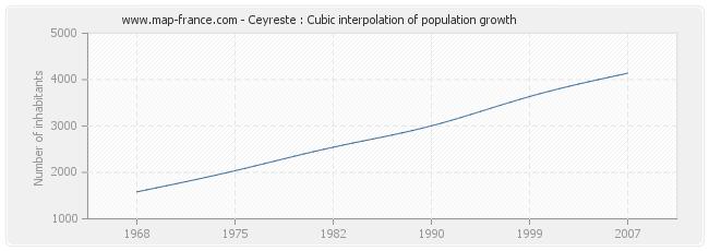 Ceyreste : Cubic interpolation of population growth