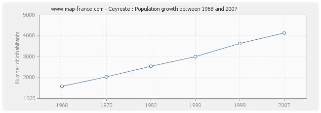 Population Ceyreste