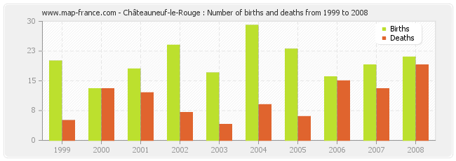 Châteauneuf-le-Rouge : Number of births and deaths from 1999 to 2008