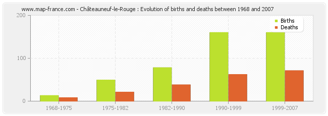 Châteauneuf-le-Rouge : Evolution of births and deaths between 1968 and 2007