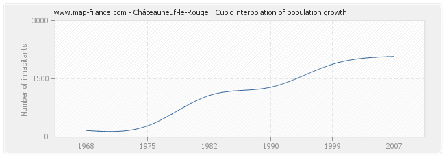 Châteauneuf-le-Rouge : Cubic interpolation of population growth