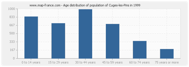 Age distribution of population of Cuges-les-Pins in 1999