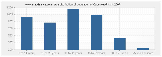Age distribution of population of Cuges-les-Pins in 2007