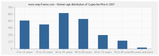 Women age distribution of Cuges-les-Pins in 2007