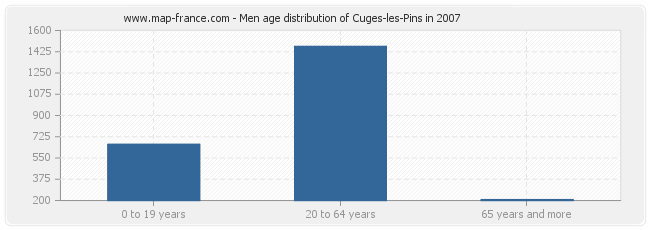 Men age distribution of Cuges-les-Pins in 2007