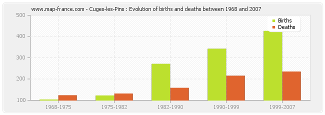Cuges-les-Pins : Evolution of births and deaths between 1968 and 2007