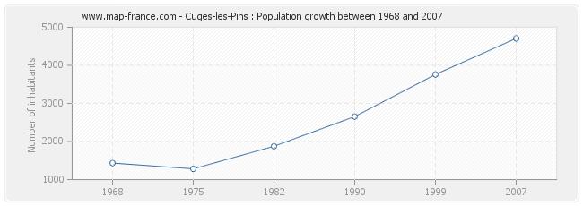 Population Cuges-les-Pins