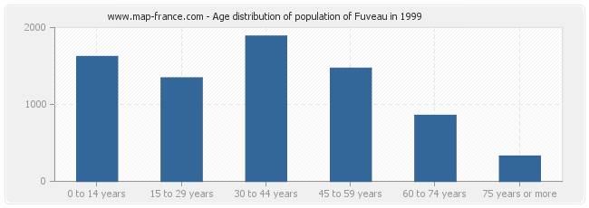 Age distribution of population of Fuveau in 1999
