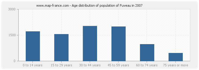 Age distribution of population of Fuveau in 2007