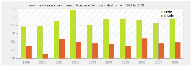 Fuveau : Number of births and deaths from 1999 to 2008