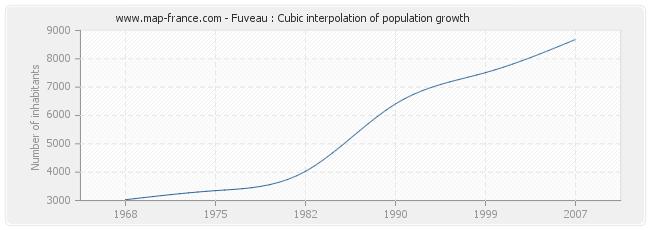 Fuveau : Cubic interpolation of population growth