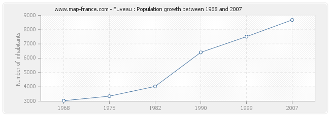 Population Fuveau