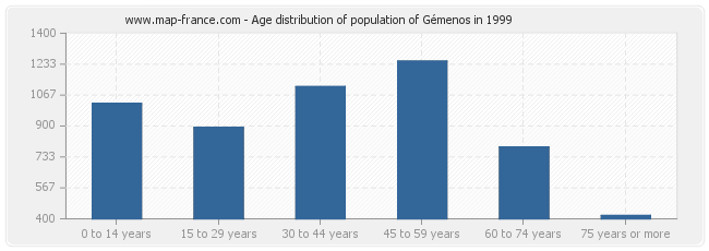 Age distribution of population of Gémenos in 1999