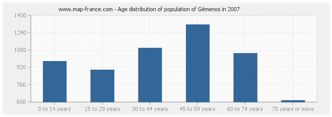 Age distribution of population of Gémenos in 2007