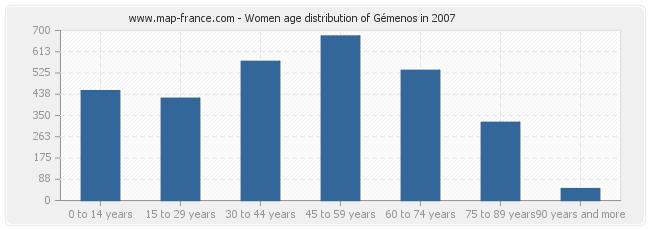 Women age distribution of Gémenos in 2007