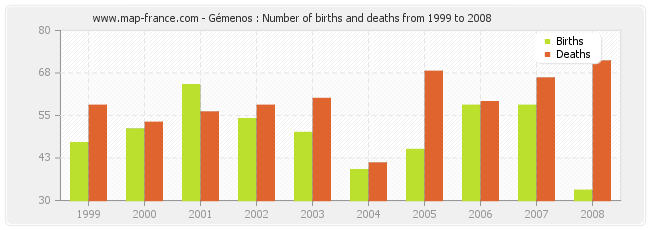 Gémenos : Number of births and deaths from 1999 to 2008