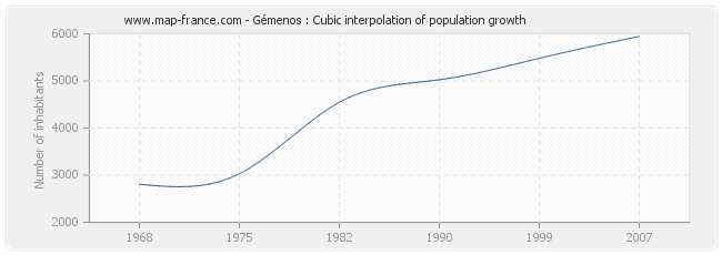 Gémenos : Cubic interpolation of population growth