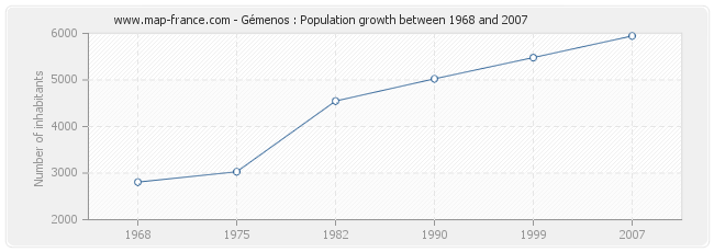 Population Gémenos