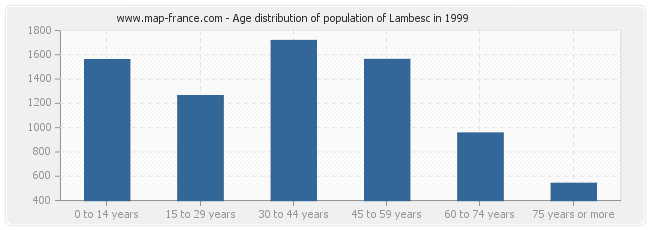 Age distribution of population of Lambesc in 1999