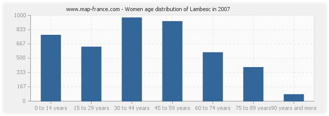 Women age distribution of Lambesc in 2007