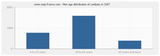 Men age distribution of Lambesc in 2007