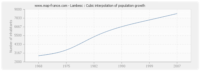Lambesc : Cubic interpolation of population growth