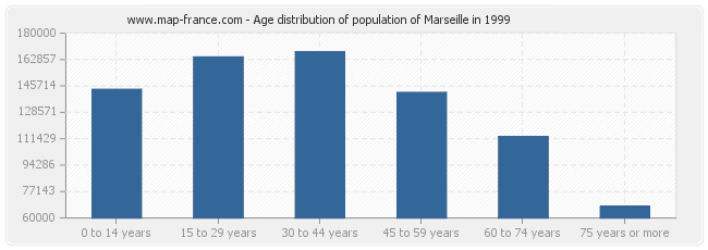 Age distribution of population of Marseille in 1999