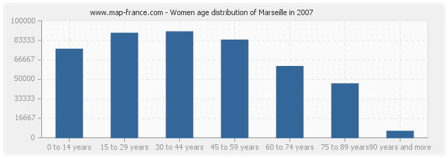 Women age distribution of Marseille in 2007