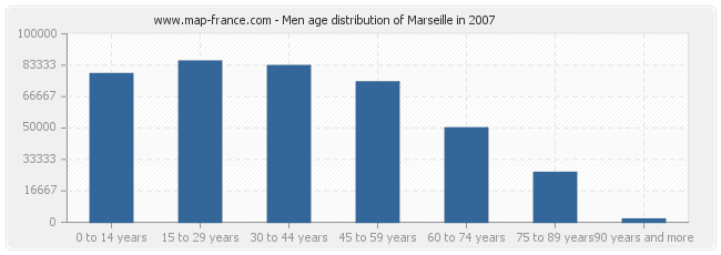 Men age distribution of Marseille in 2007