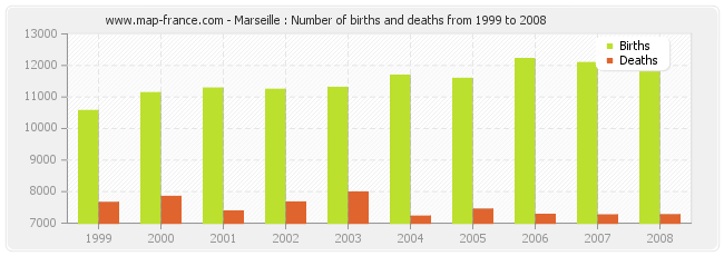 Marseille : Number of births and deaths from 1999 to 2008