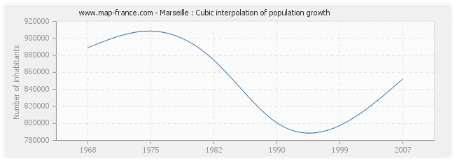 Marseille : Cubic interpolation of population growth