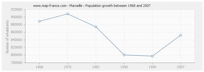 Population Marseille