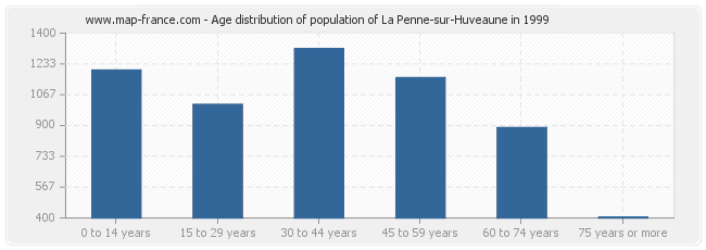 Age distribution of population of La Penne-sur-Huveaune in 1999