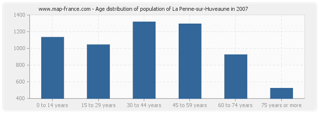 Age distribution of population of La Penne-sur-Huveaune in 2007