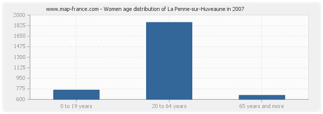 Women age distribution of La Penne-sur-Huveaune in 2007
