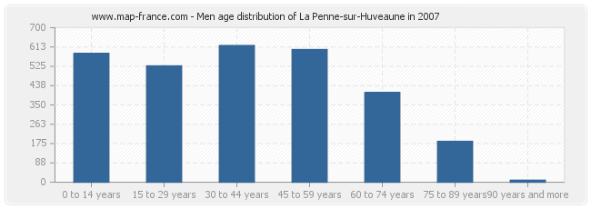 Men age distribution of La Penne-sur-Huveaune in 2007