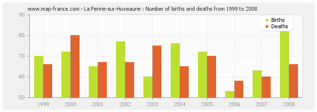 La Penne-sur-Huveaune : Number of births and deaths from 1999 to 2008