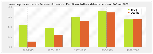 La Penne-sur-Huveaune : Evolution of births and deaths between 1968 and 2007