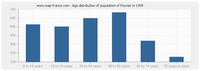 Age distribution of population of Peynier in 1999